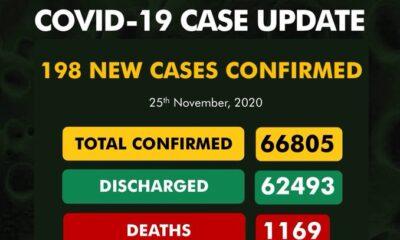 198 new cases of Coronavirus recorded in Nigeria
