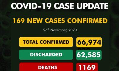 169 new cases of Coronavirus recorded in Nigeria