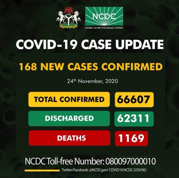 168 new cases of Coronavirus recorded in Nigeria
