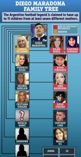 Diego Maradona?s relatives: